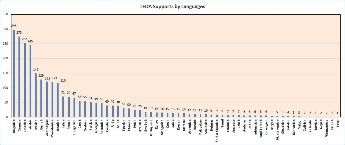 teda_supports_by_languages_2018.jpg